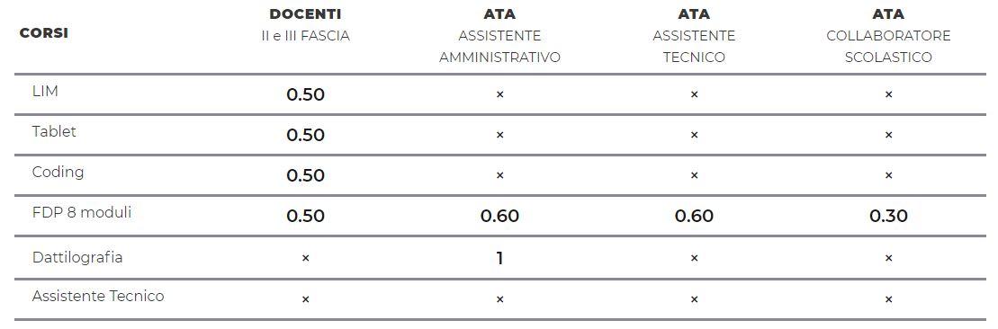 Corso Dattilografia ATA